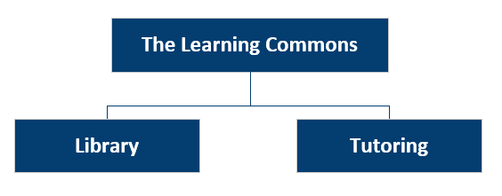 Learning Commons is Library Services and Tutoring Services