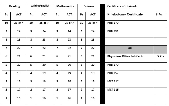ACT placement scores